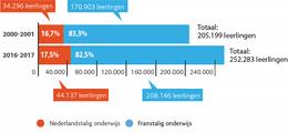 Evolutie van het aantal leerlingen in het Nederlandstalig en Franstalig onderwijs. Bron: Vlaamse Gemeenschap. Infografiek: Peter Dhondt - BRUZZ