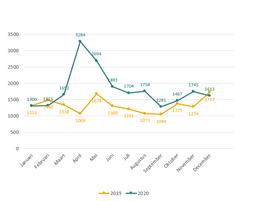 Een grafiek van de telefonische oproepen in 2019 vergeleken met 2020.